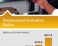 2012 Trends for Restaurant Operators
