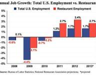 Restaurant Job Growth Reported by NRA